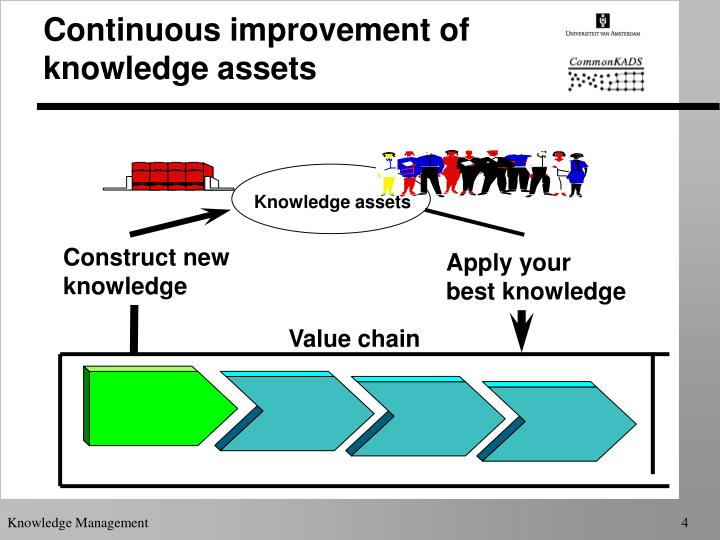 Continuous improvement of knowledge assets