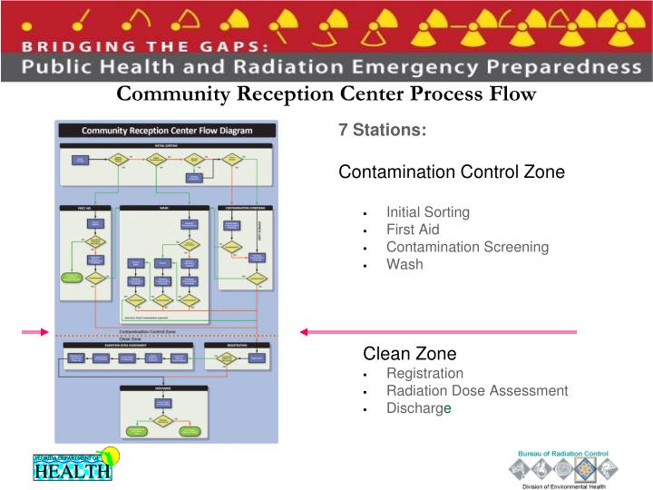Community Reception Center Process Flow
