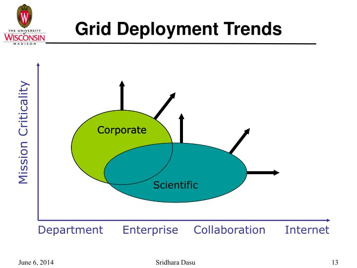 Grid Deployment Trends