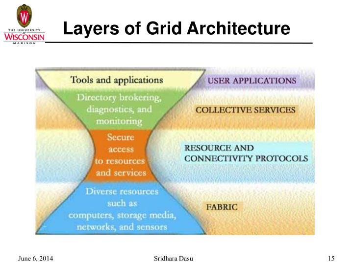 Layers of Grid Architecture