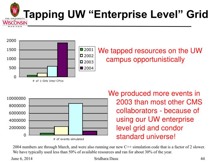 "Tapping UW ""Enterprise Level"" Grid"