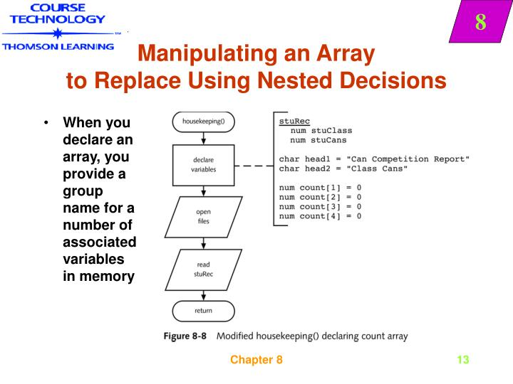 Manipulating an Array