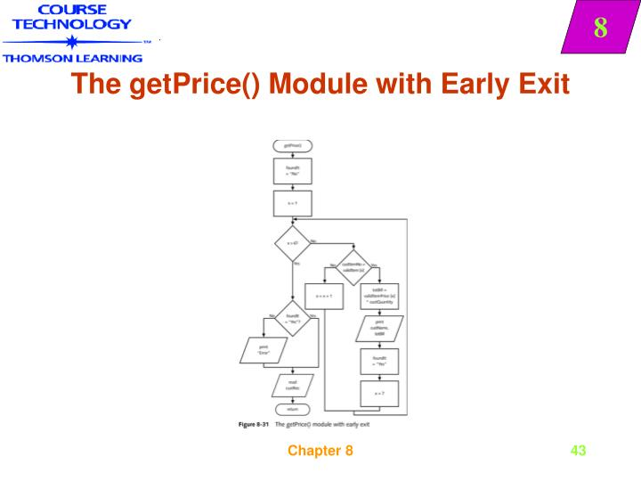 The getPrice() Module with Early Exit