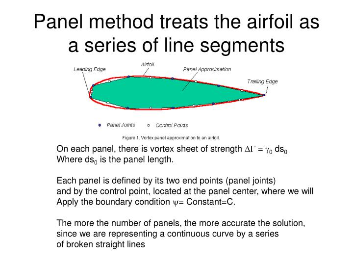 Panel method treats the airfoil as