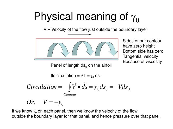 Physical meaning of