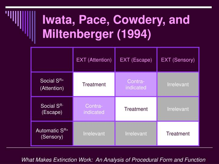 Iwata, Pace, Cowdery, and Miltenberger (1994)