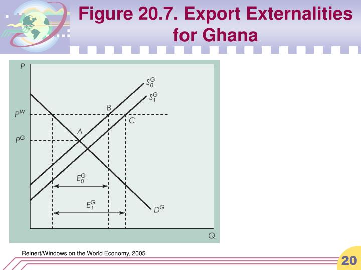 Figure 20.7. Export Externalities for Ghana