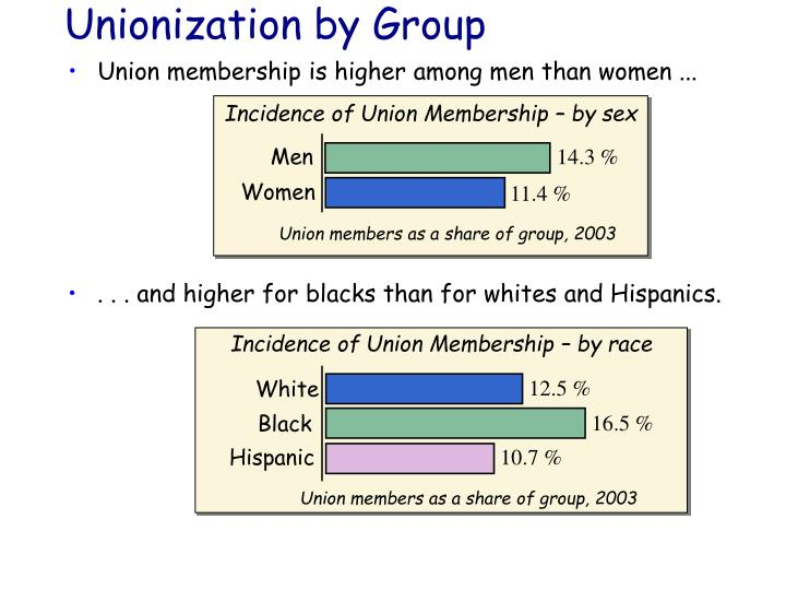 Incidence of Union Membership – by sex