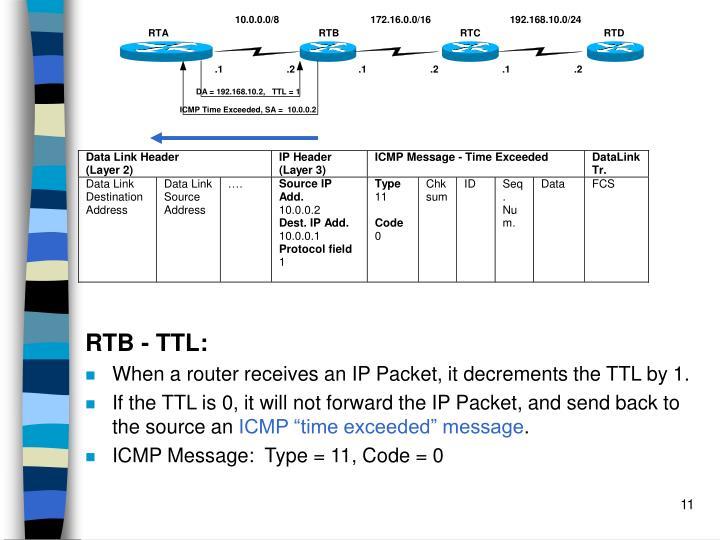 RTB - TTL: