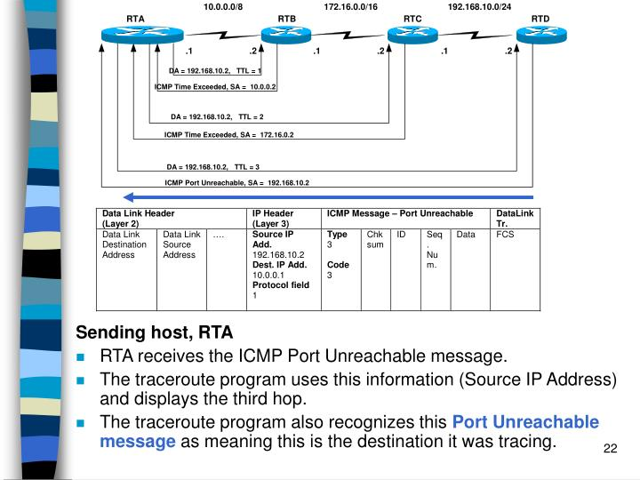 Sending host, RTA