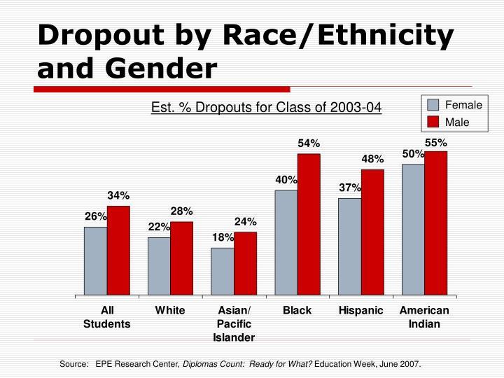 Dropout by Race/Ethnicity