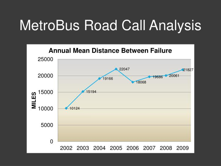 MetroBus Road Call Analysis