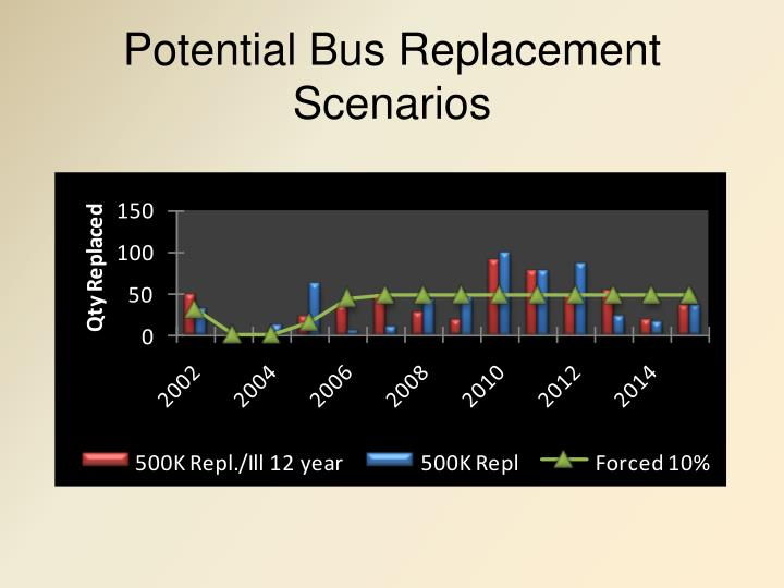 Potential Bus Replacement Scenarios