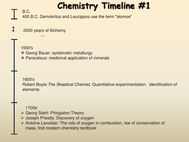 Chemistry timeline 1
