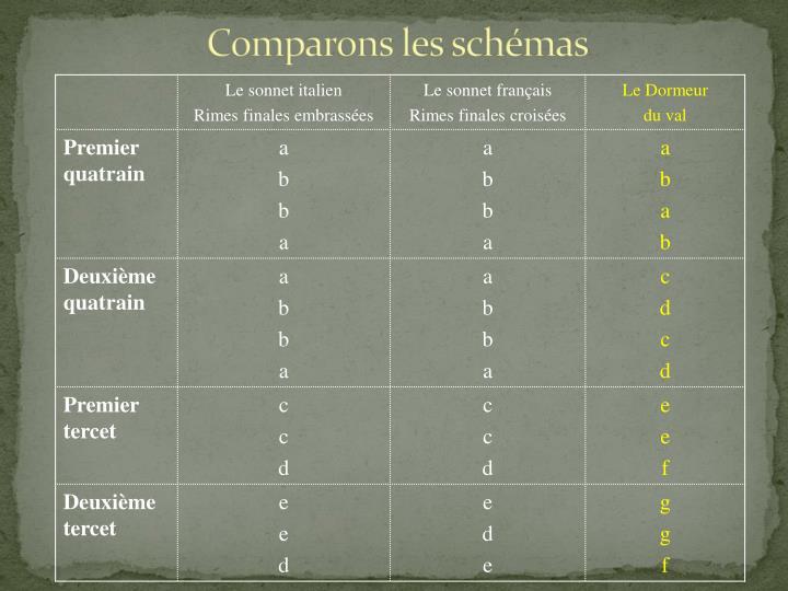 Comparons les schémas