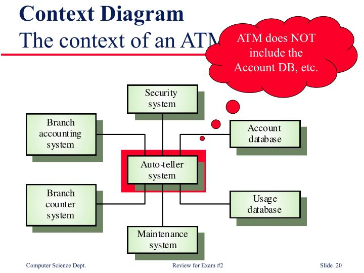 Ppt review for exam 2 chapters 10 13 15 19 20 and software context diagramthe context of an atm system ccuart Gallery