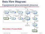 data flow diagram equipment procurement process