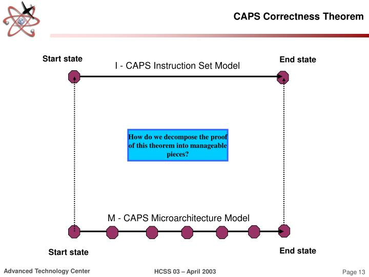 CAPS Correctness Theorem