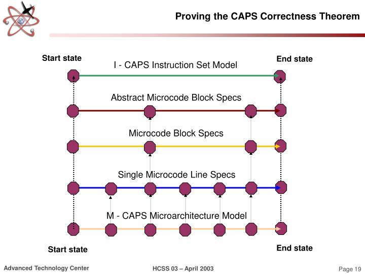Proving the CAPS Correctness Theorem