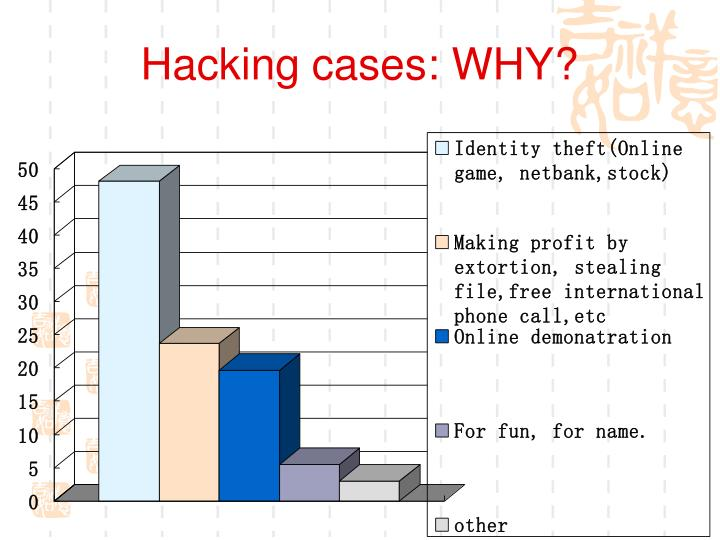 Hacking cases: WHY?