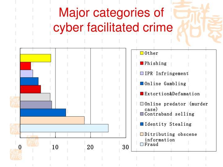 Major categories of