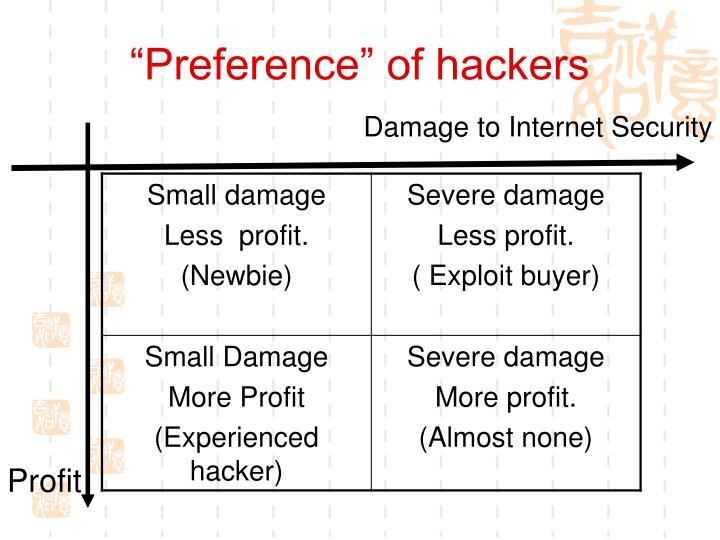 """""""Preference"""" of hackers"""