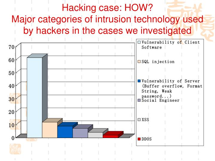 Hacking case: HOW?