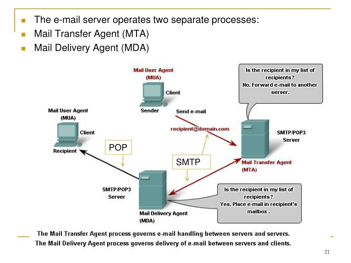 The e-mail server operates two separate processes: