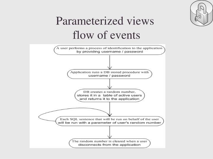 Parameterized views