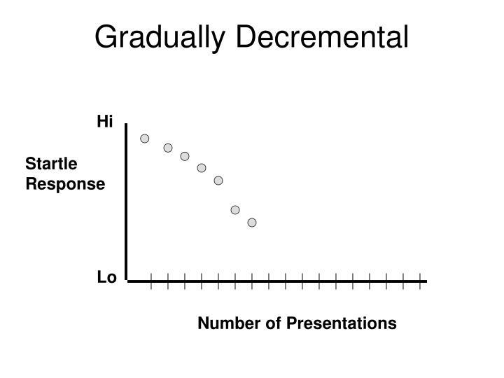 Gradually Decremental