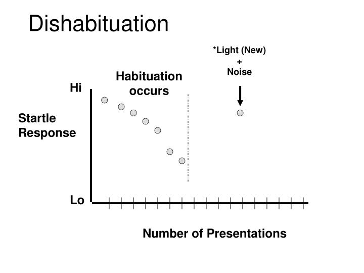 Dishabituation