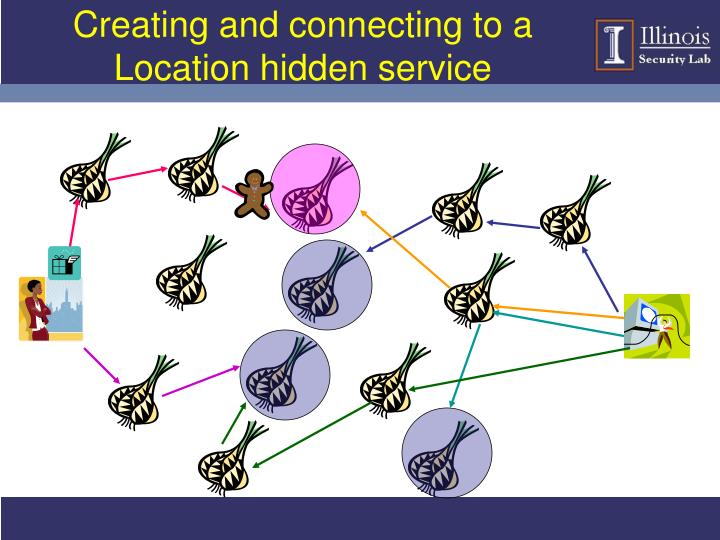 Creating and connecting to a Location hidden service