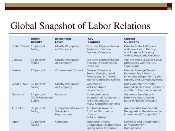 Global Snapshot of Labor Relations