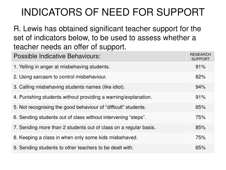 INDICATORS OF NEED FOR SUPPORT
