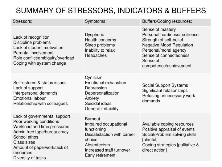SUMMARY OF STRESSORS, INDICATORS & BUFFERS