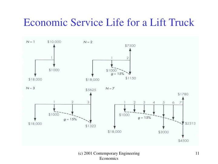 Economic Service Life for a Lift Truck