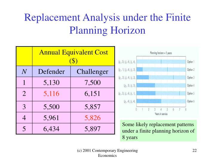 Replacement Analysis under the Finite Planning Horizon