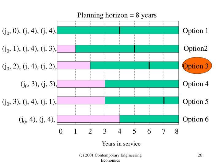 Planning horizon = 8 years