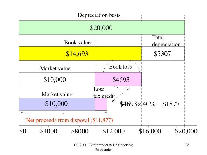 Depreciation basis