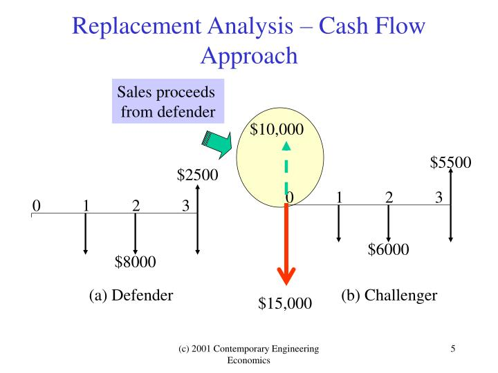Replacement Analysis – Cash Flow Approach