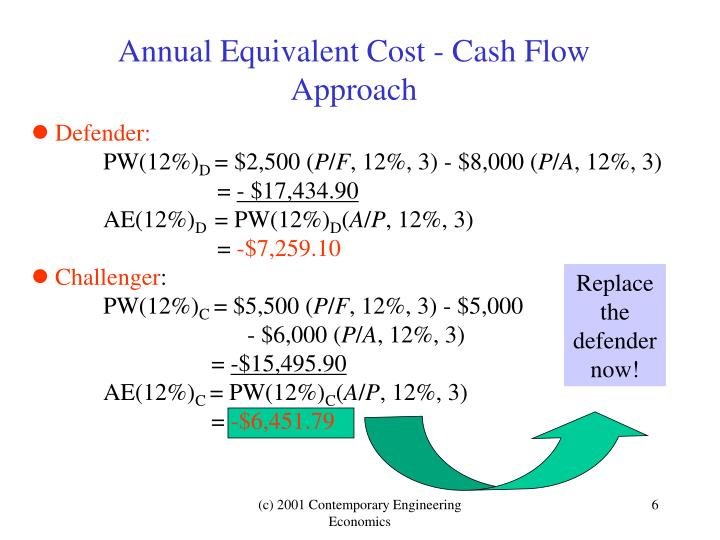 Annual Equivalent Cost - Cash Flow Approach