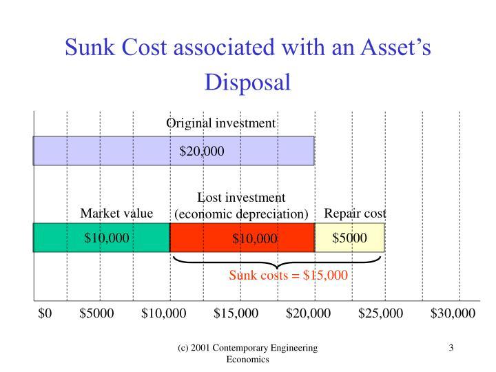 Sunk cost associated with an asset s disposal