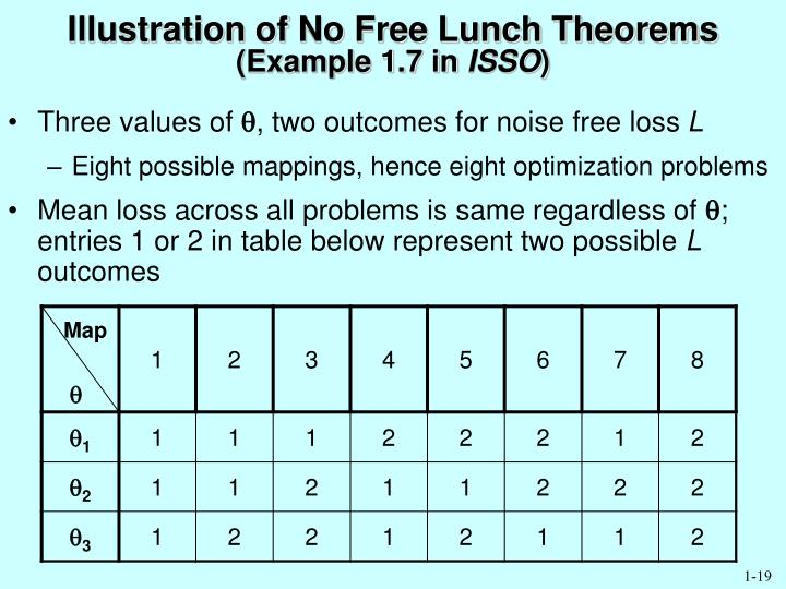 Illustration of No Free Lunch Theorems