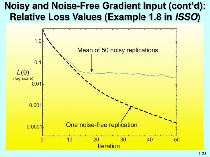 Noisy and Noise-Free Gradient Input (cont'd): Relative Loss Values (Example 1.8 in