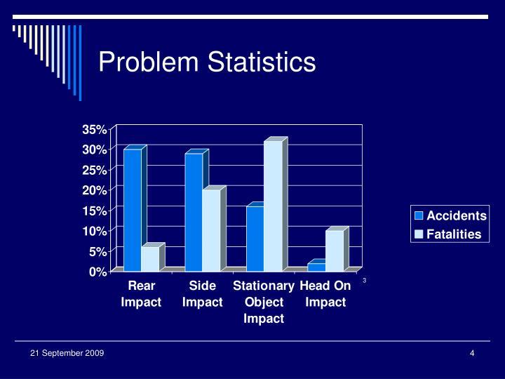Problem Statistics