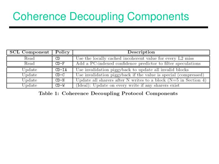 Coherence Decoupling Components