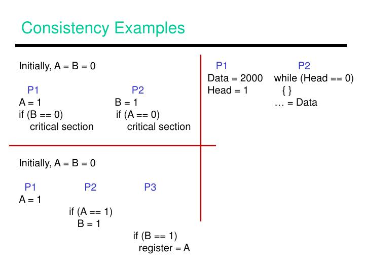 Consistency Examples
