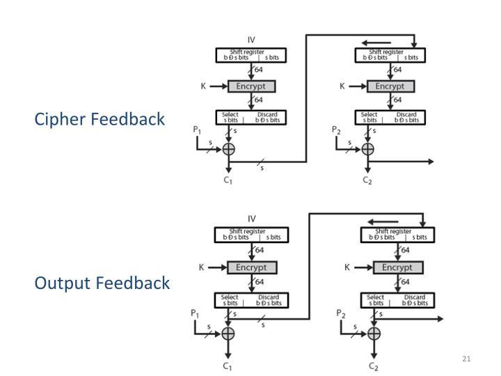 Cipher Feedback