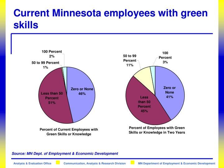 Current Minnesota employees with green skills