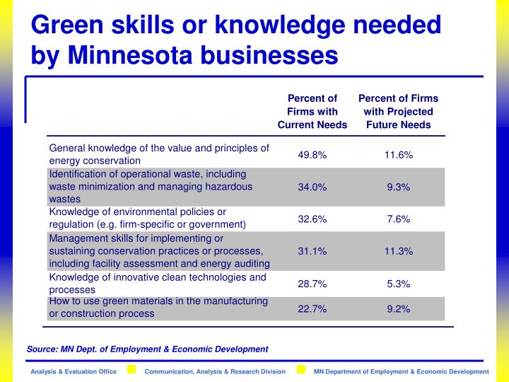 Green skills or knowledge needed by Minnesota businesses